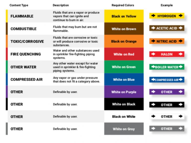 pipe color codes